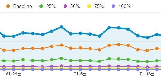 Scroll-Depth-Chart